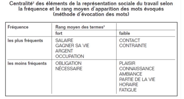 Centralité des éléments de la représentation du travail : étude de 1987